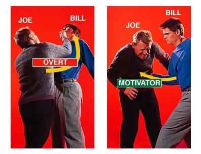 Škodlivý čin je buď overt alebo motivátor, záleží na hľadisku. Motivátor má tendenciu motivovať ďalší overt (osoba, ktorá dostala úder, Bill, má tendenciu udrieť späť alebo sa pokúšať o pomstu), teda zapliesť sa do mnohých ťažkostí v oblastiach svojho života, v ktorých napáchal overty.