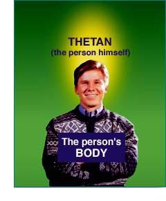 Môže byť demonštrované, že osoba nie je telo, ale v skutočnosti je duchovná bytosť. V Scientológii ju nazývame thetan.